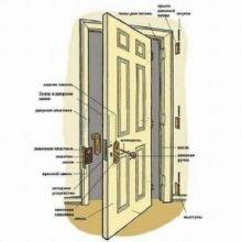 Как сделать самодельную дверь